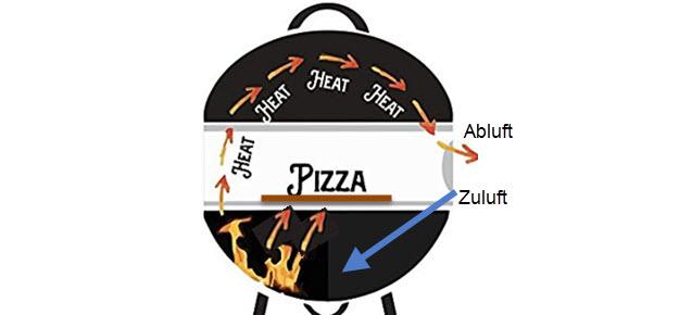 Moesta-BBQ PizzaRing Pizzastein für Kugelgrill Vorteile