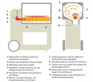 Holzpallet Grill Funktionsweise Erklärung